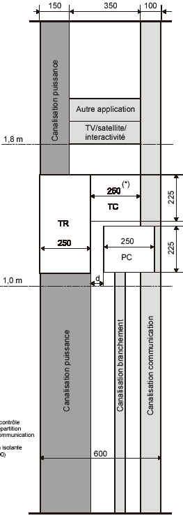 Hauteur d un tableau electrique circuits lectriques - Hauteur d un tableau electrique ...
