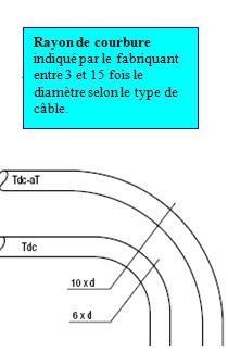 Rayon de courbure cable 240 alu